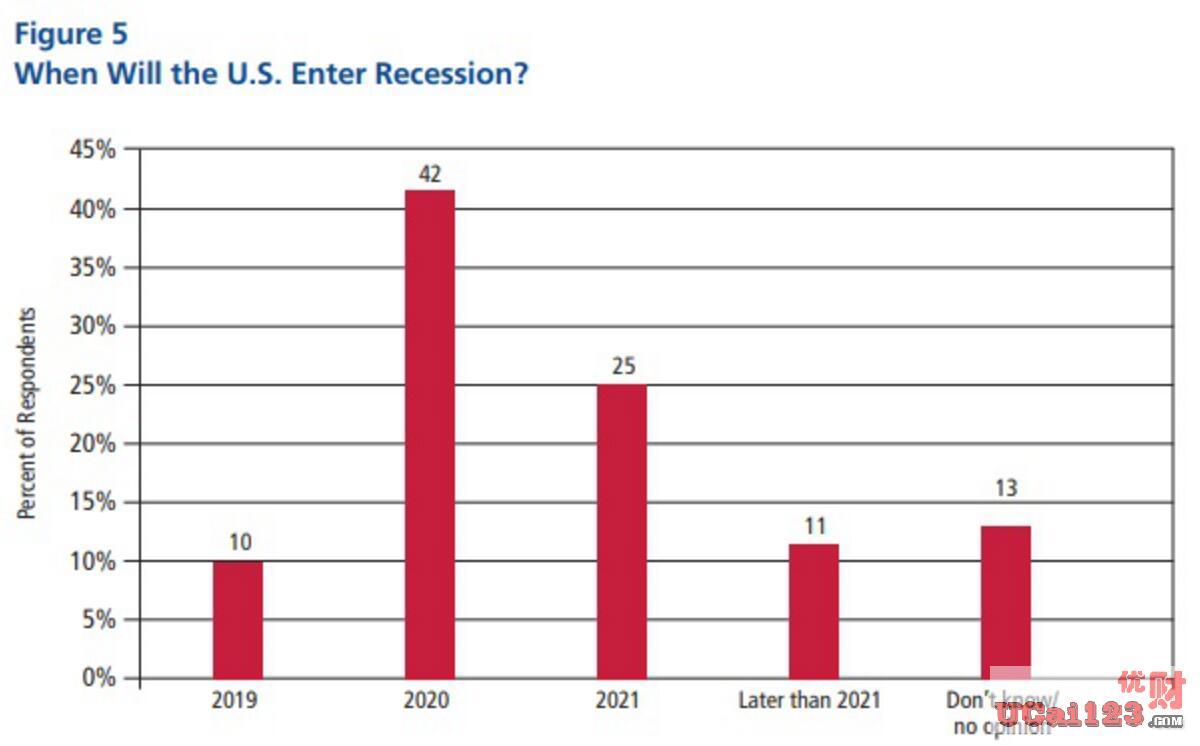 美国经济体系特征,引发美国经济24月内陷入衰退的可能性翻倍增加
