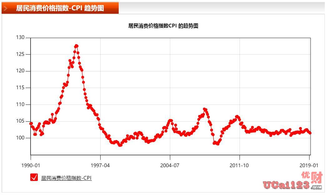 """中国能否成为""""消费型国家""""?正确解读""""2019年第一季度中国经济数据"""""""