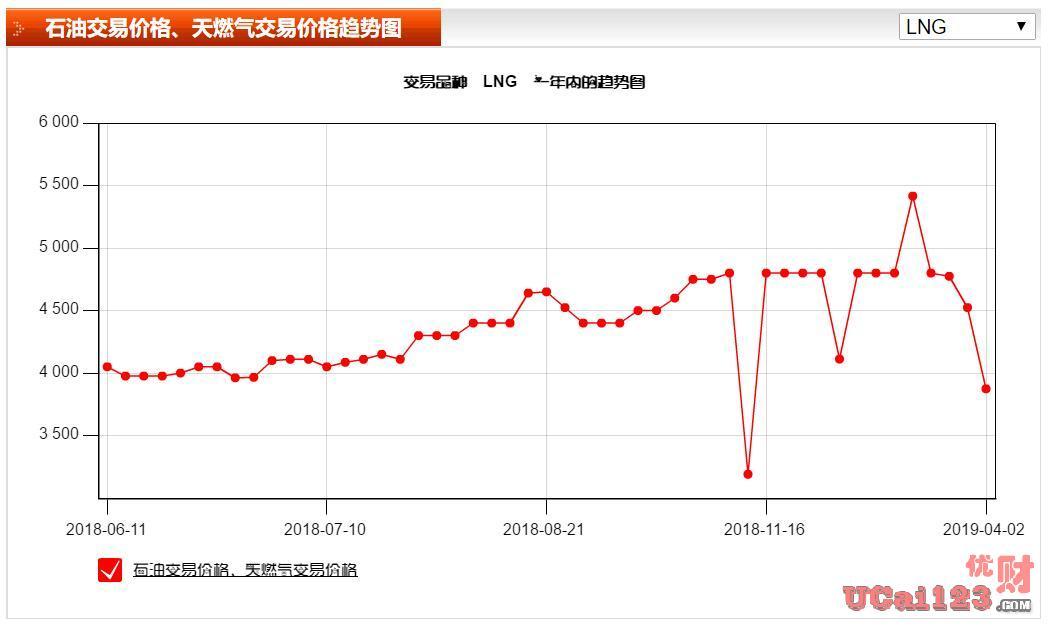 2018年中國能源消費總量46.4億噸標準煤,中國天然氣進口量達1200億立方米
