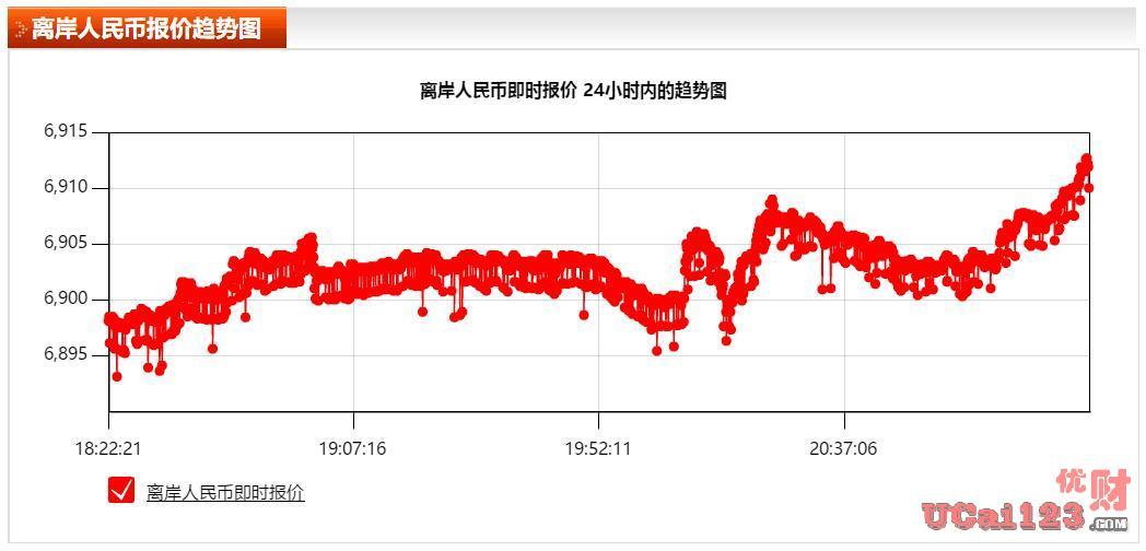 跌破6.9整数关口,离岸人民币兑美元日内下跌500点,人民币贬值加大了吗?