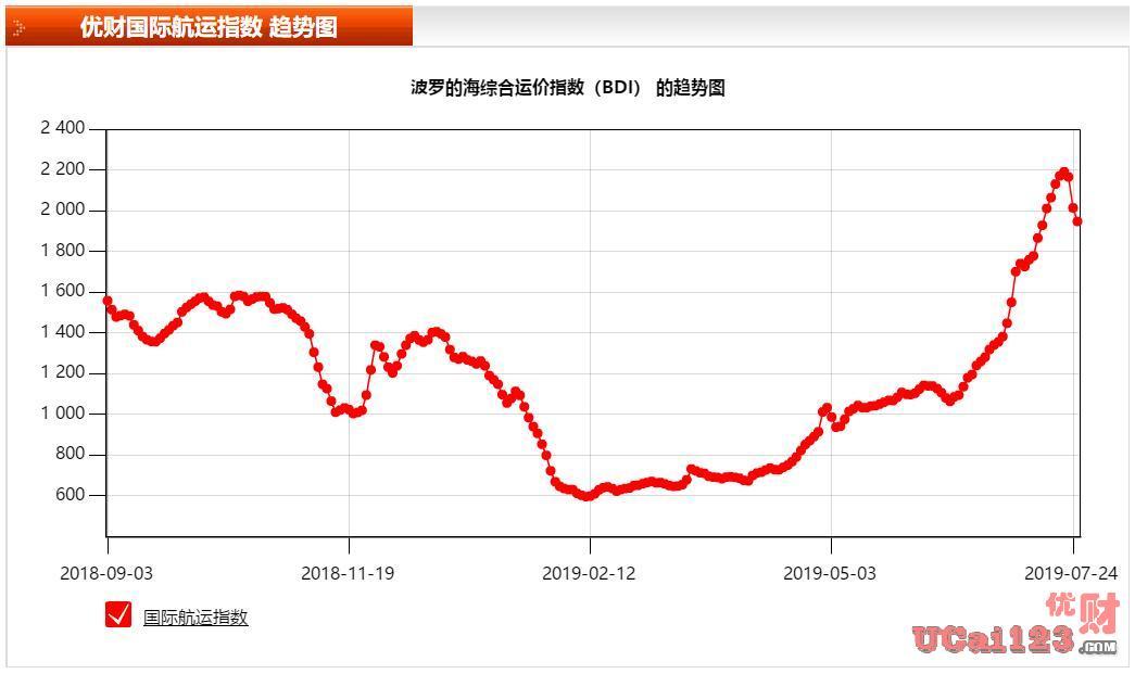 从波罗的海干散货指数(BDI)到黄金价格指数,从数据看工业金属中的影响