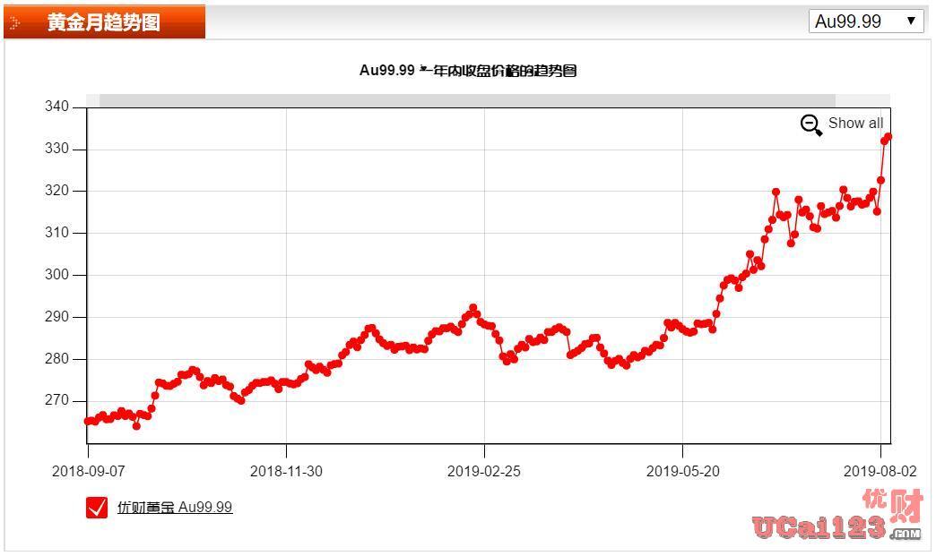 中国央行正面临宽松失败风险?黄金、美元,应该如何走?
