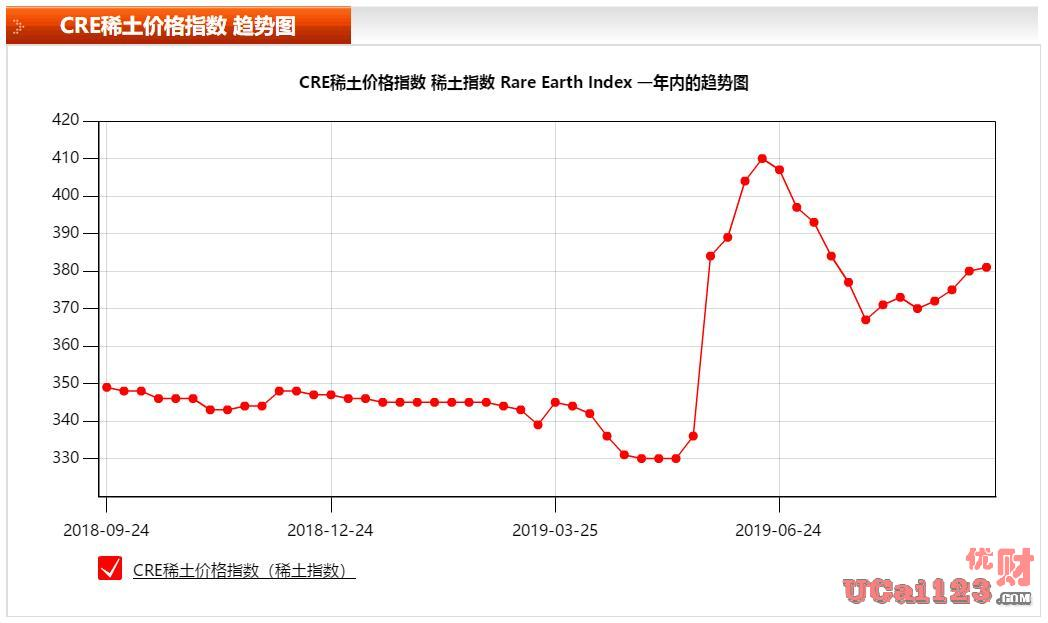 稀土价格要上涨了?多方企业被中国工信部调研组调研,数据表现亮眼