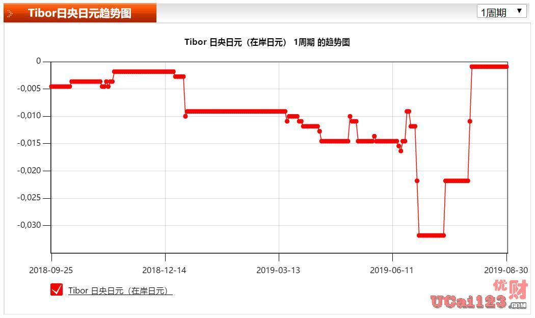 维护负利率-0.1%不变,日本央行在最新?#40644;?#25919;策会议后宣布维持政策利率不变