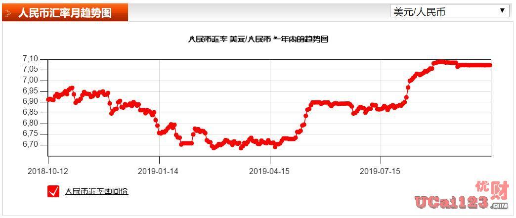离岸人民币兑美元汇率飙涨700个基点,人民币振幅增大另人民币空头急速止损离场