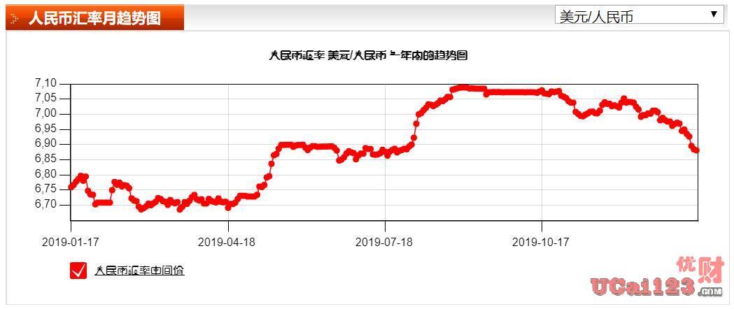 人民幣匯率飆升至6.8上方,美國取消中國匯率操縱國認定,向中國示好了?