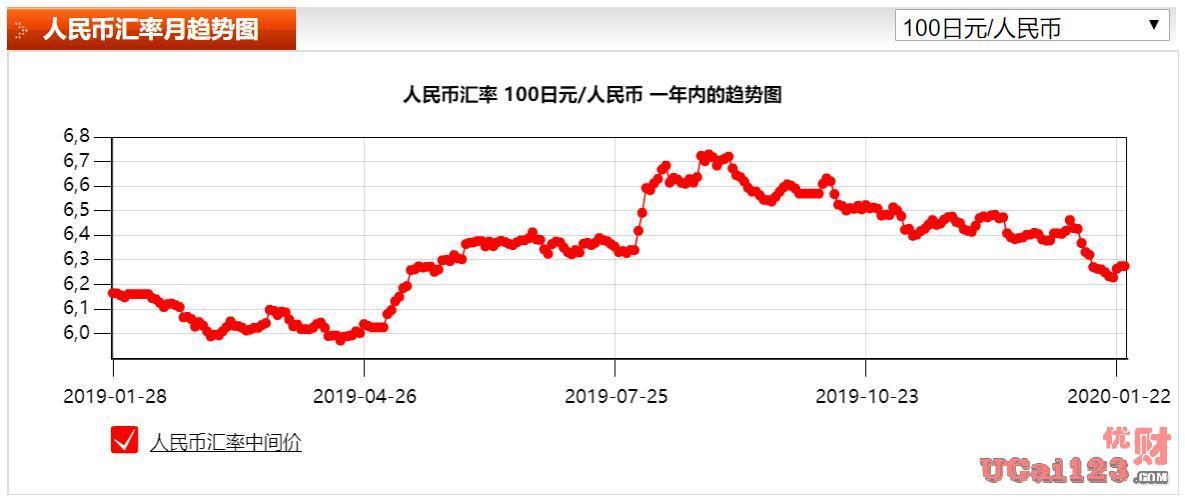 日元匯率不斷上漲,美國在瘋狂的收割日本的財富,安倍訪華后局勢頓時改觀