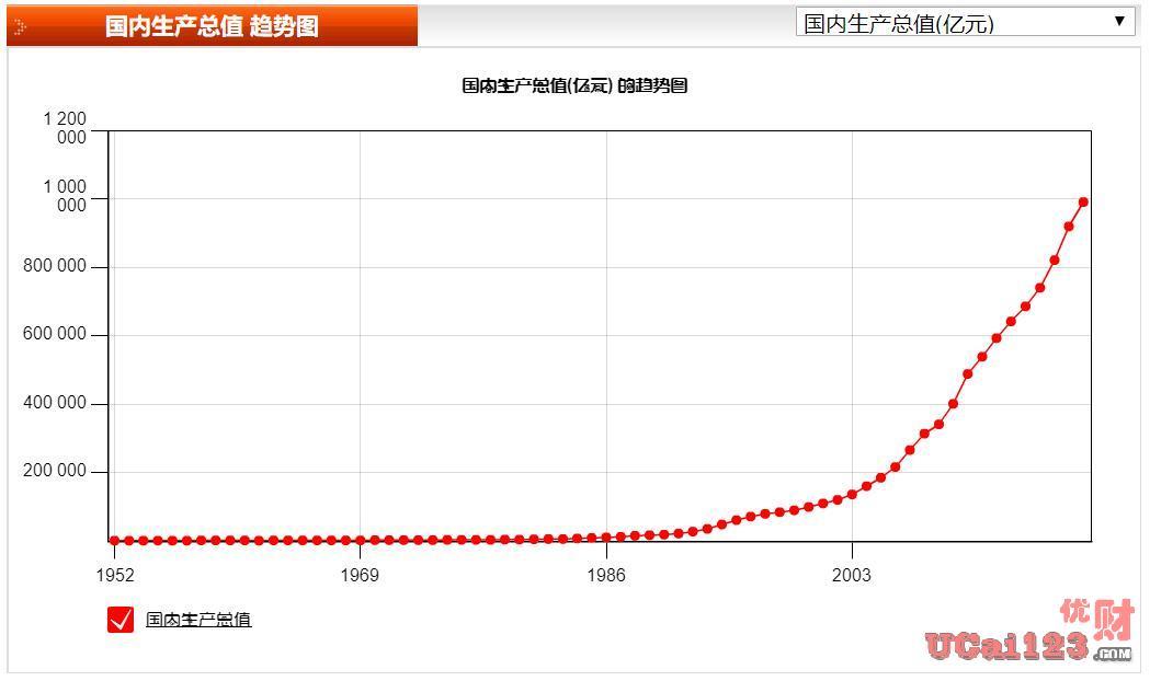 """指标""""国内生产总值(GDP)""""是否会被取消?预估2020年GDP会是多少呢?"""