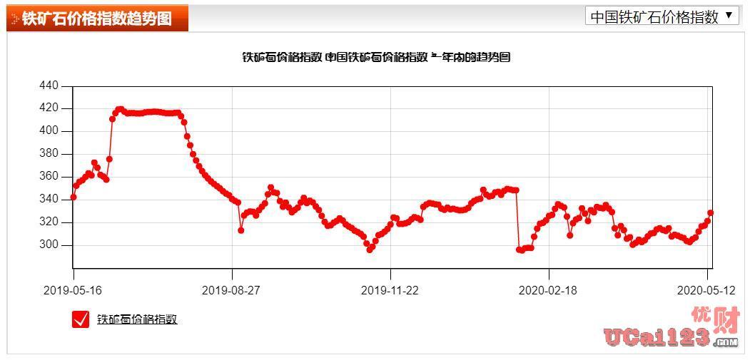 7000亿元人民币,使用人民币结算,中国要拿定价权,矿石指数如何走?