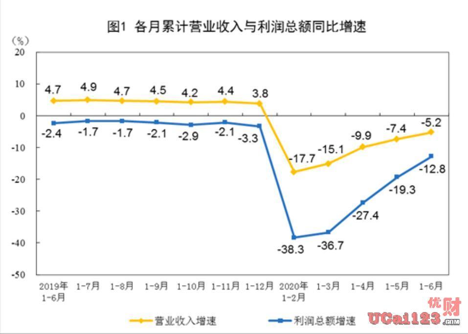 11.5%,1~6月份全國規模以上工業企業實現利潤總額25114.9億元人民幣