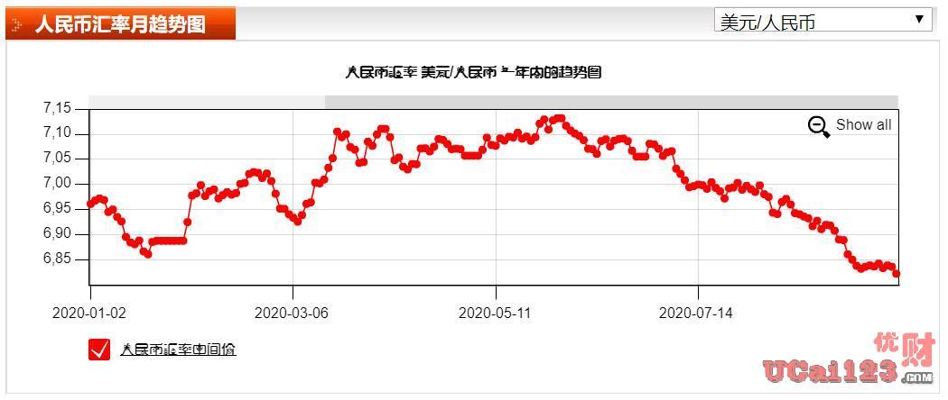 连突两大关口(6.8与6.79),从离岸人民币到在岸人民币,人民币开启升值趋势