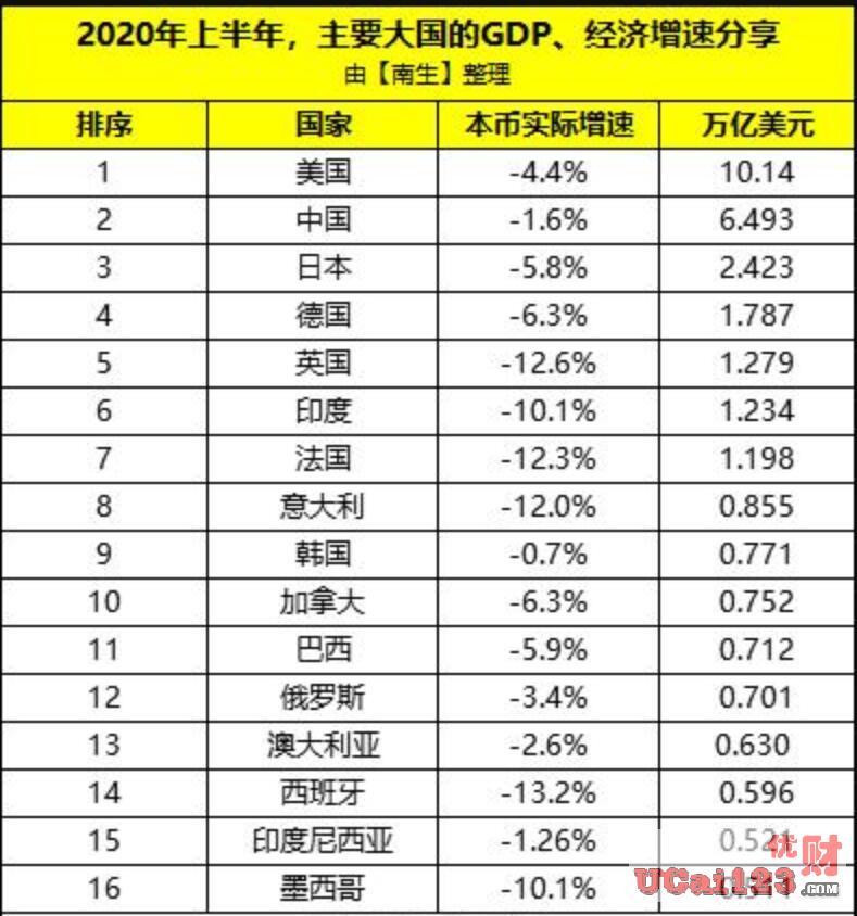上半年各国国内生产总值(GDP)出炉了,韩国下降0.7%、中国下降1.6%、印下降10.1%