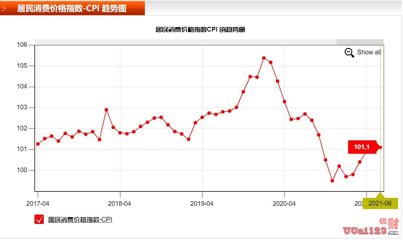 PPI上涨0.3%,CPI上涨1.1%,中国全国居民消费价格比去年同期上涨0.5%