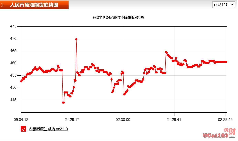 国际原油期货盘中下跌达2.1%,只因中国对原油市场出重拳干预,首次释放原油储备