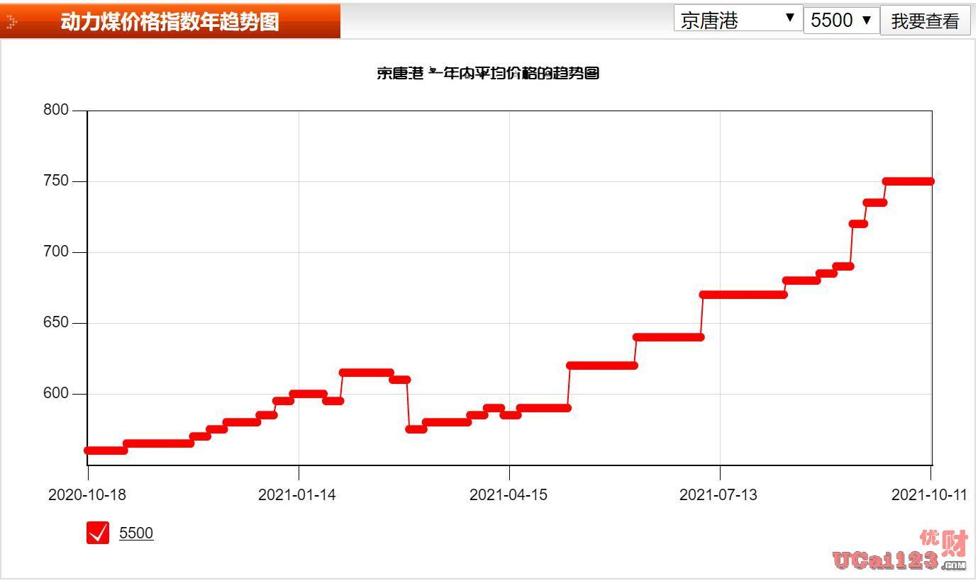 国际油价已不可控了?全球焦虑大扩散,而中国动力煤现货报价更是达到2200元/吨
