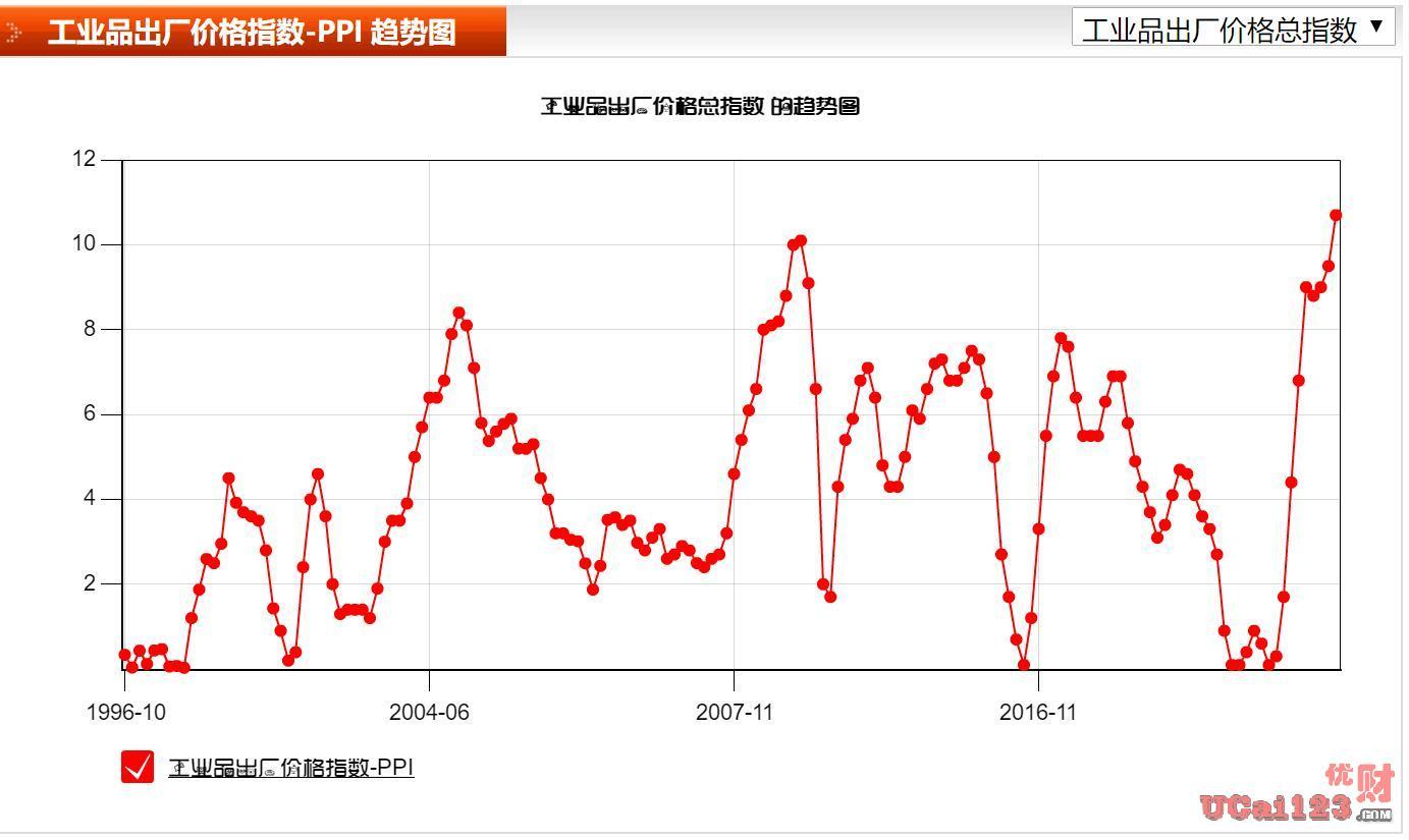 2021年9月份:10.7%工业生产者出厂价格指数(PPI),106%消费者物价指数(CPI)